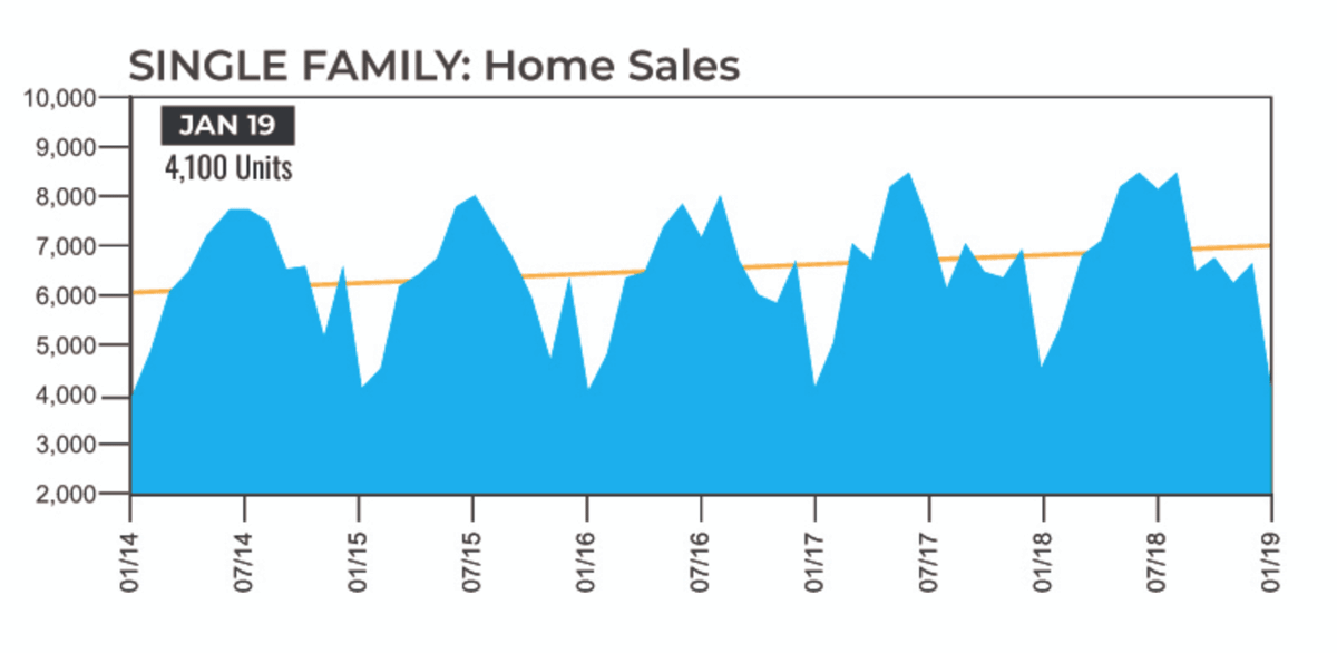 houston real estate market single family home sales 2014 to 2019